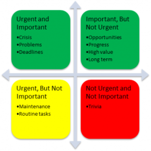 Urgent and Importance Matrix DogNostics Blog