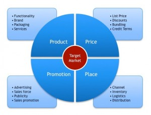 Traditional 4 ps of marketing